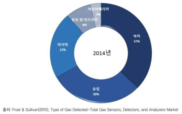 주요지역별 가스센서 시장 점유율