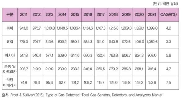주요지역별 가스센서 시장 규모