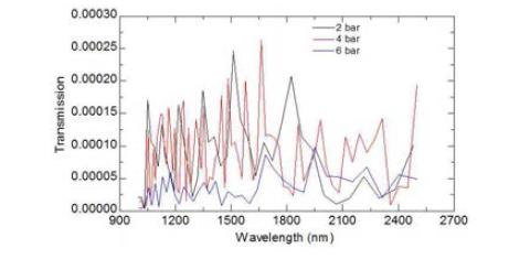 표면 거칠기 균일도를 간접 평가하기 위한 IR 투과율 측정 결과
