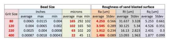 샌드 비드의 Grit 크기에 따른 표면 거칠기 측정 결과