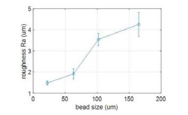 비드 크기와 표면 거칠기 상관 관계