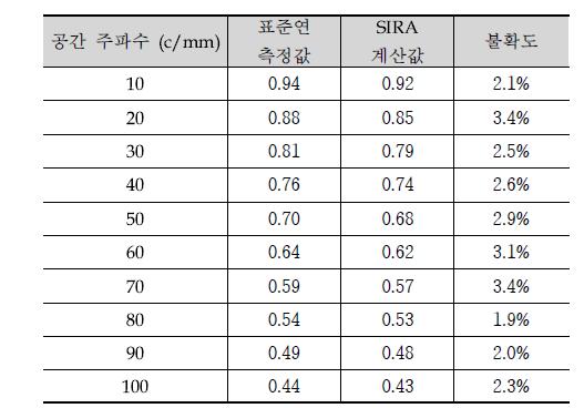 표준렌즈의 설계 변수
