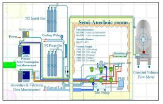표준연 저진공펌프 종합성능 평가 시스템 개략도