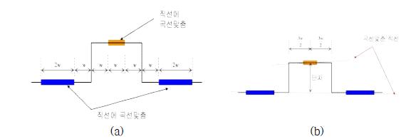 ISO-5436-1에서의 단차 측정 및 계산 방법의 정의.