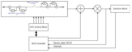 Multiplexing기반의 센서인터페이스를 위한 신호처리부