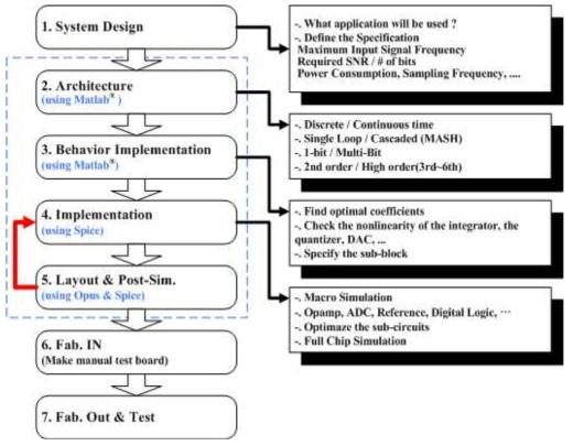 Design flow of Sigma Delta ADC
