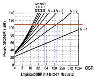 Empirical SQNR limit for 2-bit Modulator