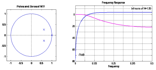 Poles and Zeros of NFT & Frequency Response of NTF and STF From
