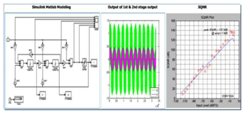 Simulation results of Simulink model of 2nd-order 1bit, Sigma-delta ADC