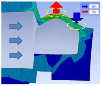 금속 다이아 프램에서의 인가 압력에 따른 응력분포도