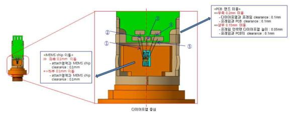 MEMS센서의 위치 설정 근거 및 정렬 목표 설정