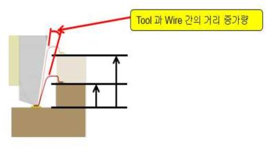 Wire Bondig 단차가 낮을 경우 tool 간섭 회피 모식도