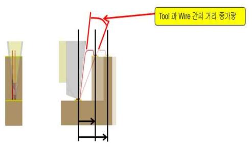 Wire Bondig 거리가 증가할 경우 tool 간섭 회피 모식도