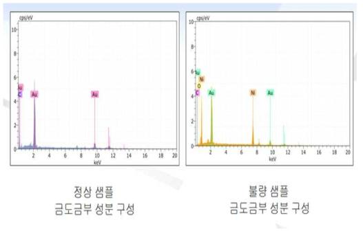 PCB 산화에따른 성분 분석 결과