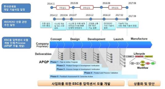 기능안전을 위한 ISO26262 인증과 개발 사업 일정