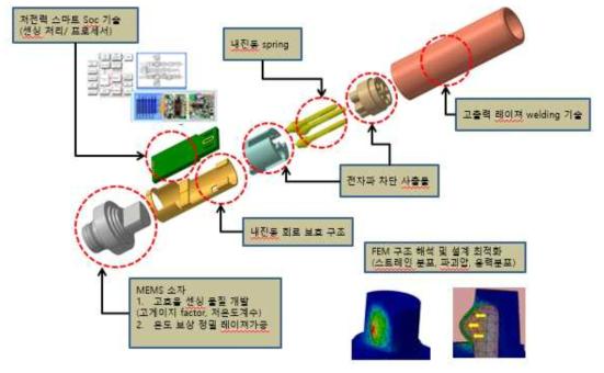 Bulk MEMS 압력센서 모듈 구조