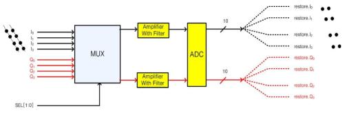 단일 ADC를 이용한 Multiplexing방식의 센서인터페이스