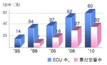 자동차 ECU 적용 증가 현황