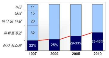 자동차 생산비용 중 전자비중 (%)