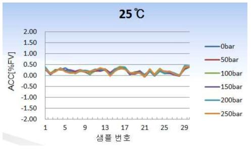 상온 성능평가 그래프