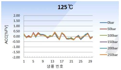 고온 성능평가 그래프