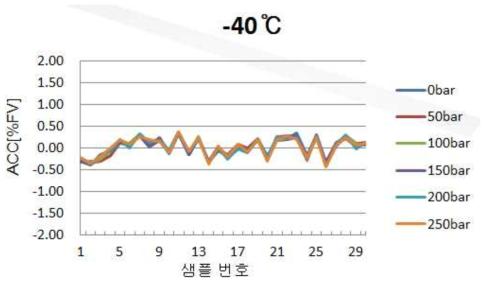 저온 성능 평가 그래프