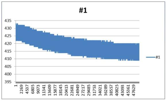 센서의 정상상태 도달시 까지 출력 변화 그래프