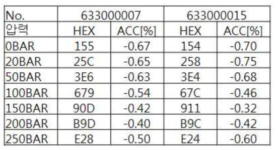 HECU 블록 성능시험 결과