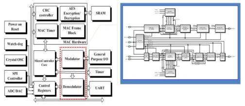 ESC 시스템용 디지털 SoC 설계 구성도