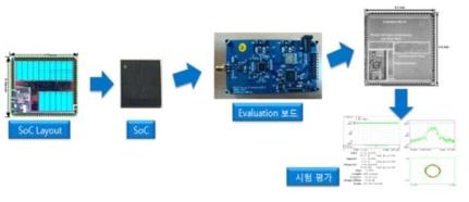 디지털 신호처리 및 프로세서 단일 SoC 검증 및 H/W 개발