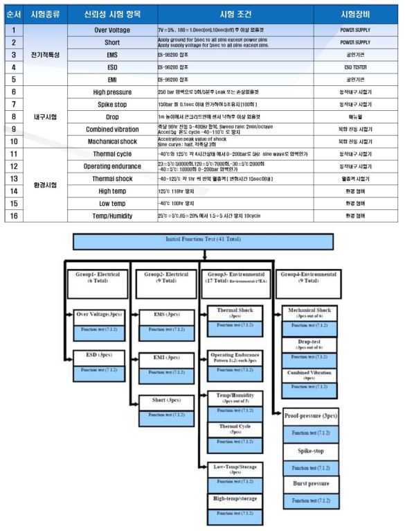 ESC용 압력센서 모듈 신뢰성 평가 항목 및 방법