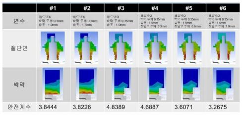 금속 다이아프램에서의 400bar 압력 인가 시 안전계수