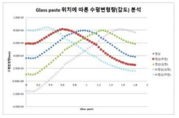 위치에 따른 변형량 분석