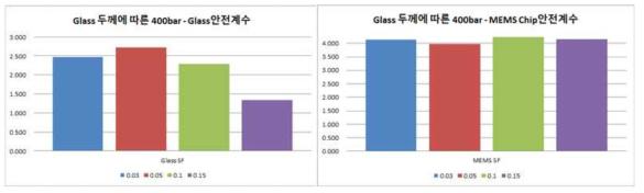 Glass friz 두께에 따른 안전계수 분석