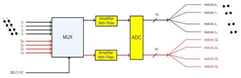 단일 ADC를 이용한 Multiplexing방식의 센서 인터페이스
