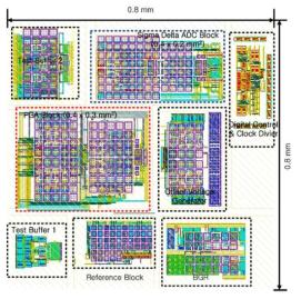 Sensor AFE floor plan Layout
