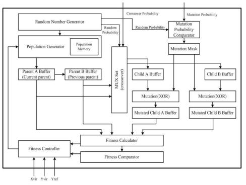 신호 보정부의 Block Diagram