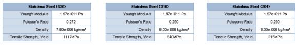 금속 다이아프램에 적용 가능한 금속 재질에 따른 특성