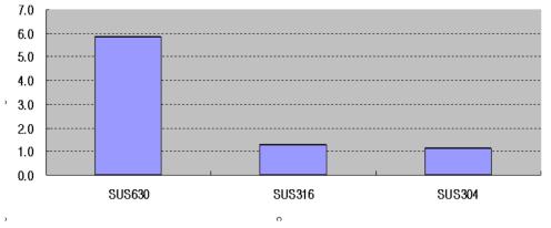 재질에 따른 안정도 차이 그래프