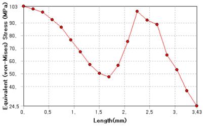 두께에 따른 인가압력에 대한 응력분포 그래프