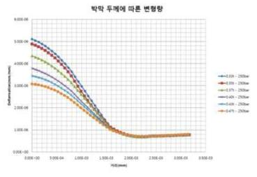 두께에 따른 인가압력에 대한 변위 변형율 분포