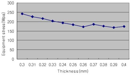 두께에 따른 응력의 변화 그래프