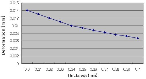 두께에 따른 변형의 변화 그래프