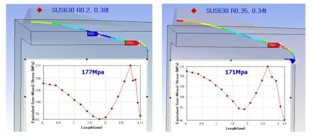 R 가공에 따른 표면 응력 분포도 및 그래프