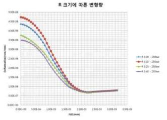 다이아프램의 R에 따른 변위의 분포도 및 그래프