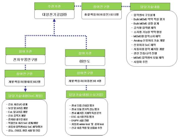 개발 관련 추진 편성도