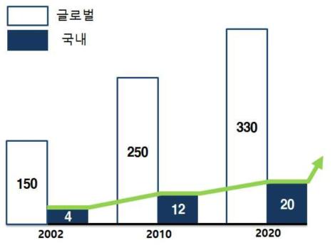 글로벌 및 국내 전자화 시장 규모