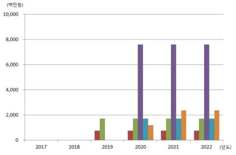 수요기업 1차 양산 착수 기준의 매출 수주