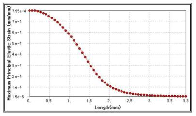 기존 ESC 시스템압력센서 Cell 에서의 변위변화 그래프
