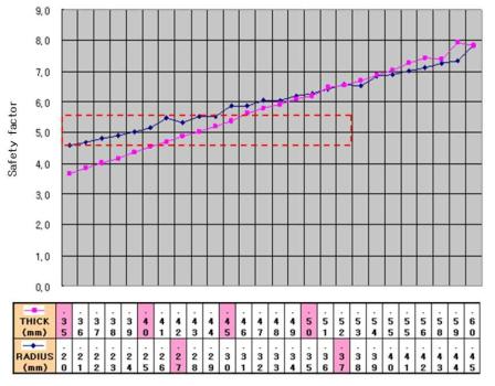 ESC 시스템 압력센서의 두께와 필렛에 따라 안정도 평가 그래프